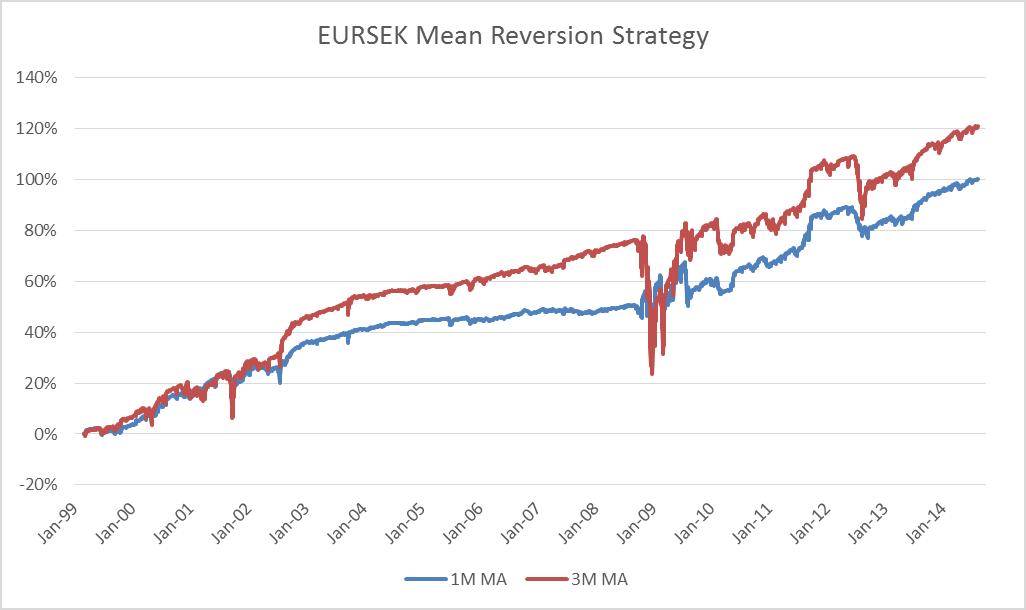 EURSEK Mean Reversion Strategy