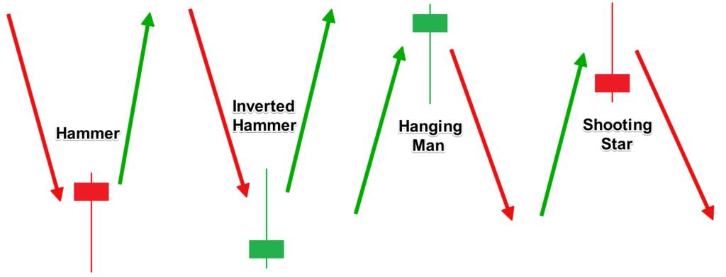 reverse candlesticks