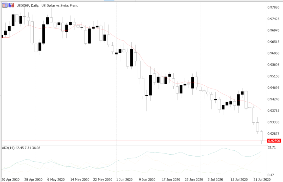 Average Directional Index (ADX) in the USD/CHF currency pair