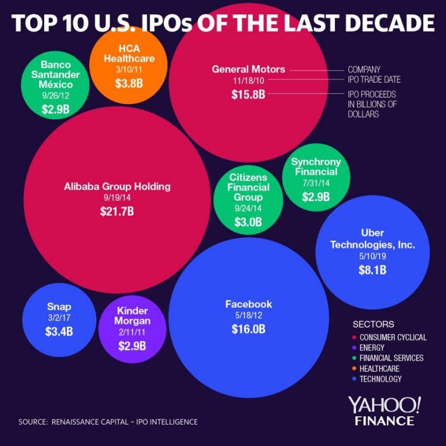 Top 10 U.S. IPOs of the last decade (David Foster/Yahoo Finance)