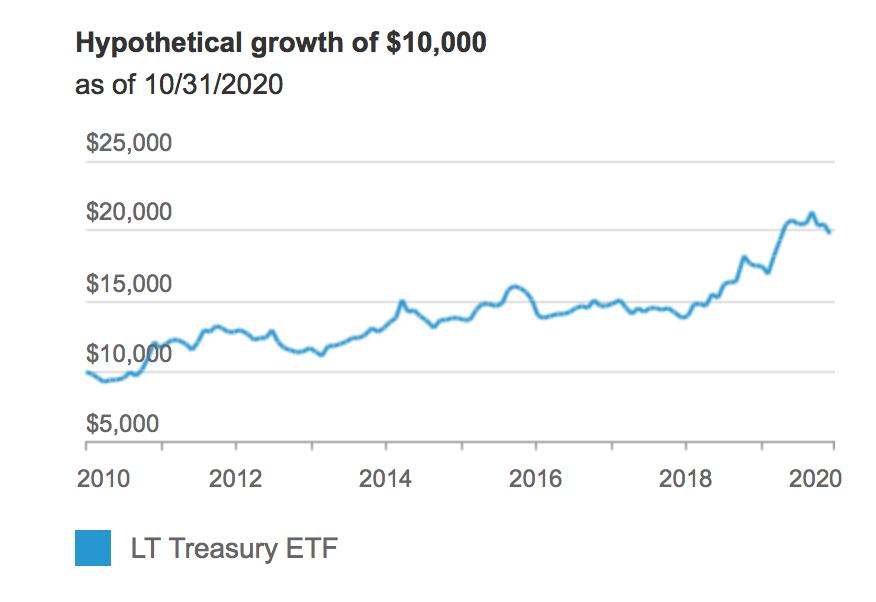 Long-Term Treasury ETF (NASDAQ: VGLT)