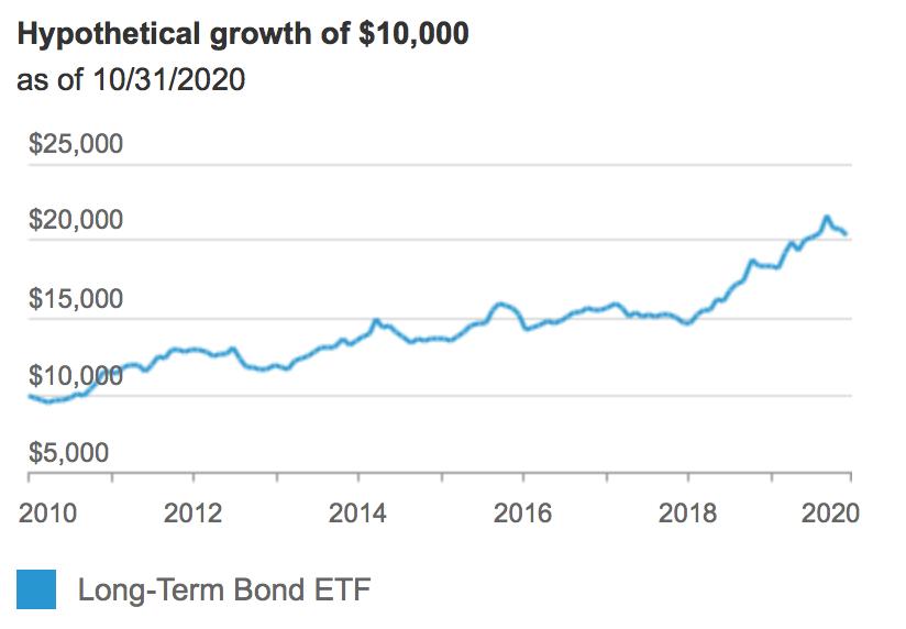 Long-Term Bond ETF (NYSEARCA: BLV)