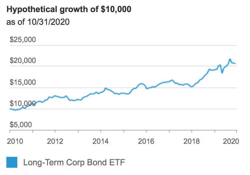 Long-Term Corporate Bond ETF (NASDAQ: VCLT)