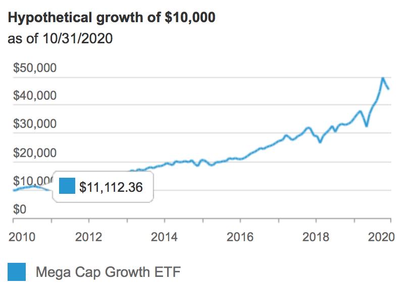 Mega Cap Growth ETF (NYSEARCA: MGK)