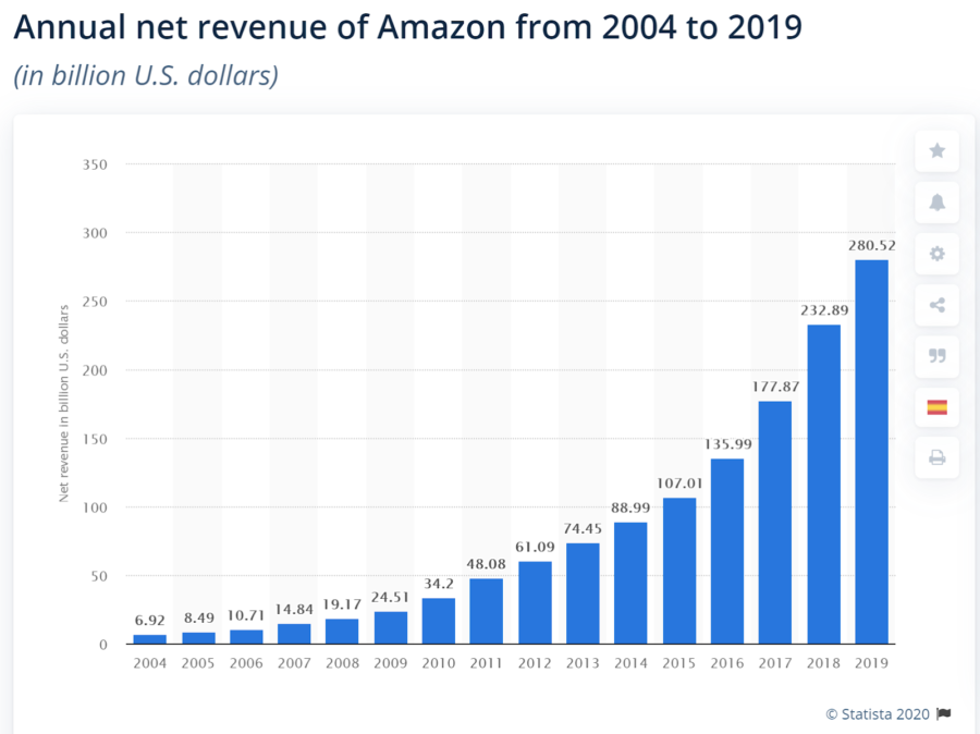 Annual net revenue of Amazon from 2004 to 2019