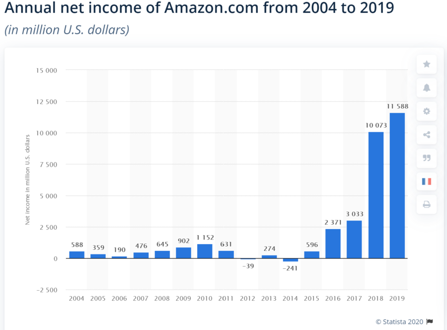 Annual net income of Amazon.com from 2004 to 2019