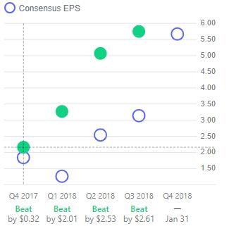 Amazon showing it has beaten EPS estimates